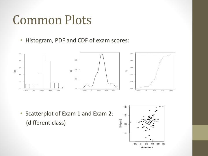Common Plots