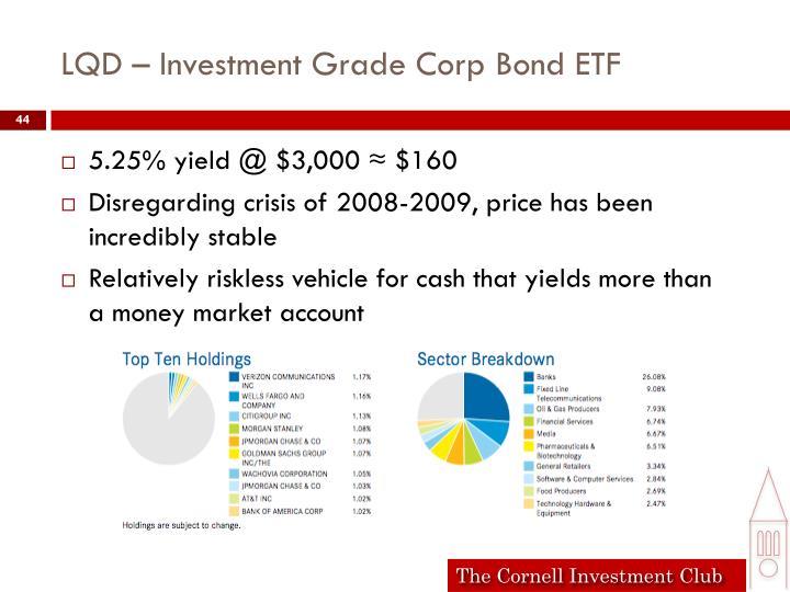 LQD – Investment Grade Corp Bond ETF