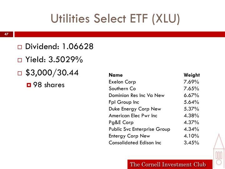 Utilities Select ETF (XLU)