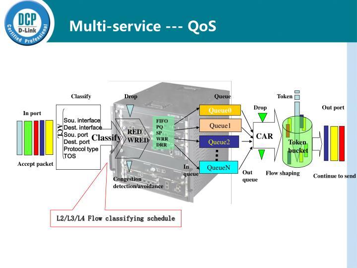 Multi-service --- QoS