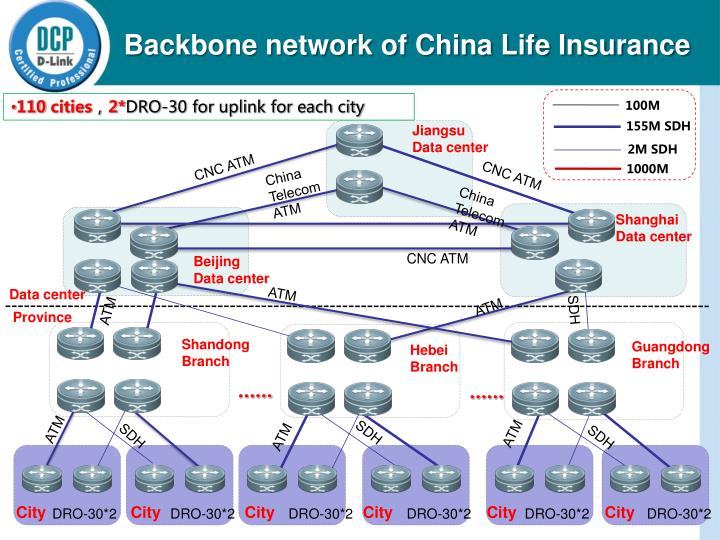 Backbone network of China Life Insurance