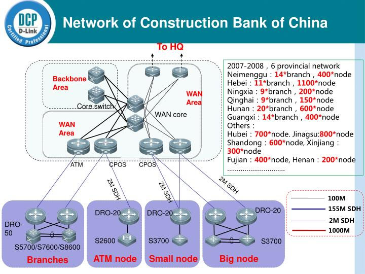 Network of Construction Bank of China