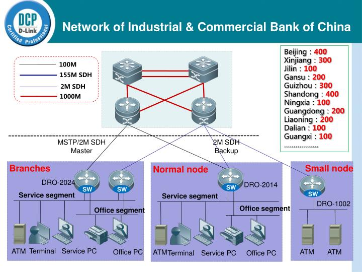 Network of Industrial & Commercial Bank of China