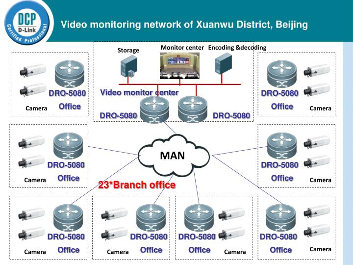 Video monitoring network of