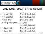 2012 2011 2010 port traffic mt