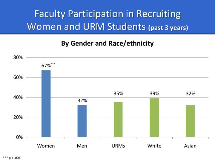 Faculty Participation in Recruiting