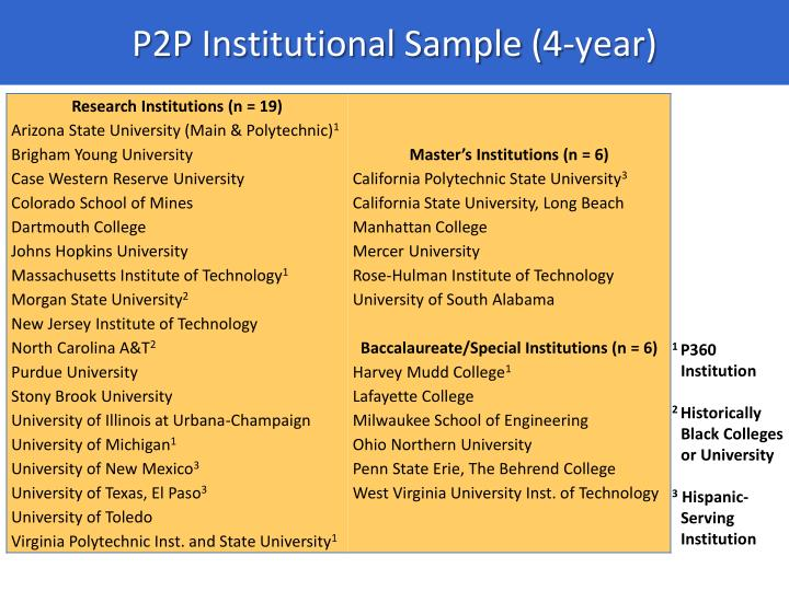 P2P Institutional Sample (4-year)