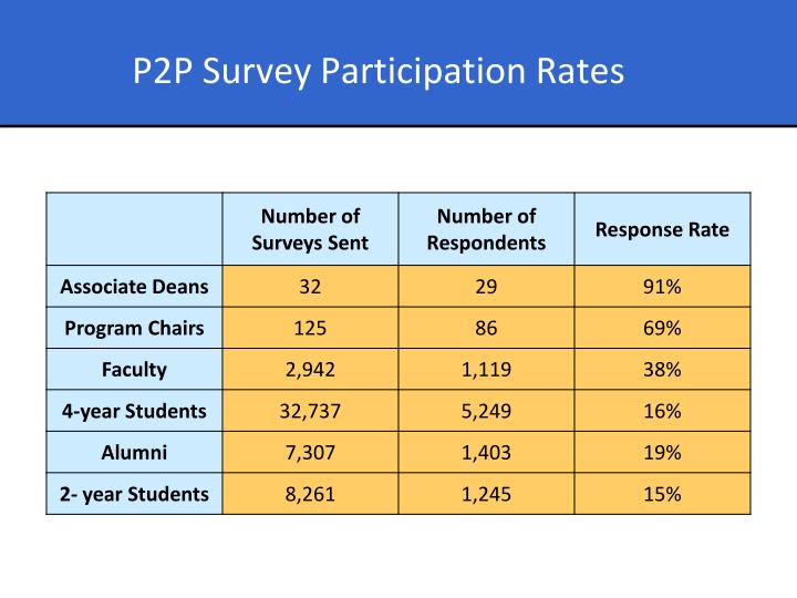 P2P Survey Participation Rates
