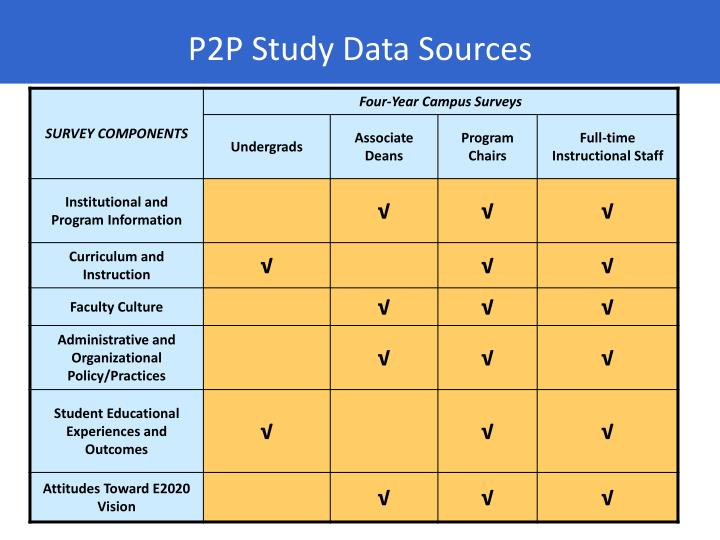 P2P Study Data Sources