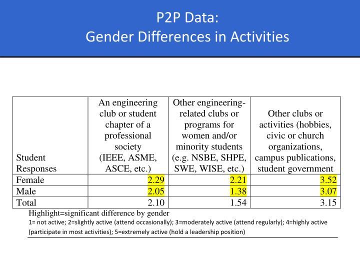 P2P Data:
