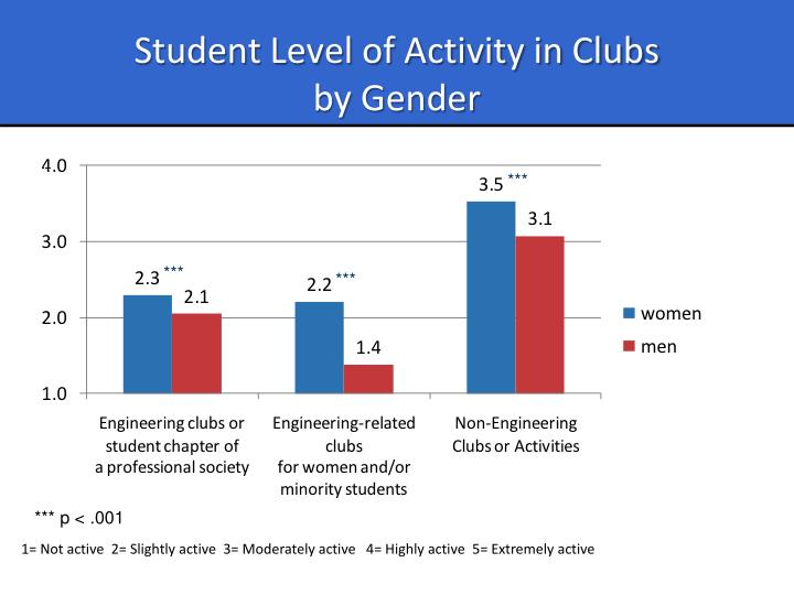 Student Level of Activity in Clubs