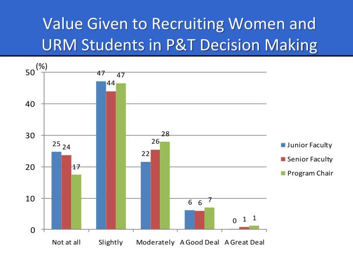 Value Given to Recruiting Women and URM Students in P&T Decision Making