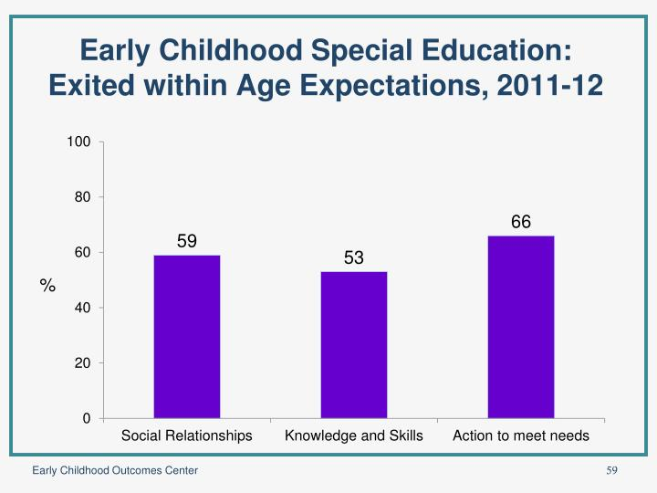 Early Childhood Special Education: