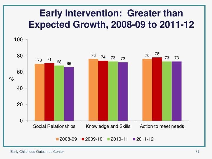 Early Intervention:  Greater than Expected Growth, 2008-09 to 2011-12