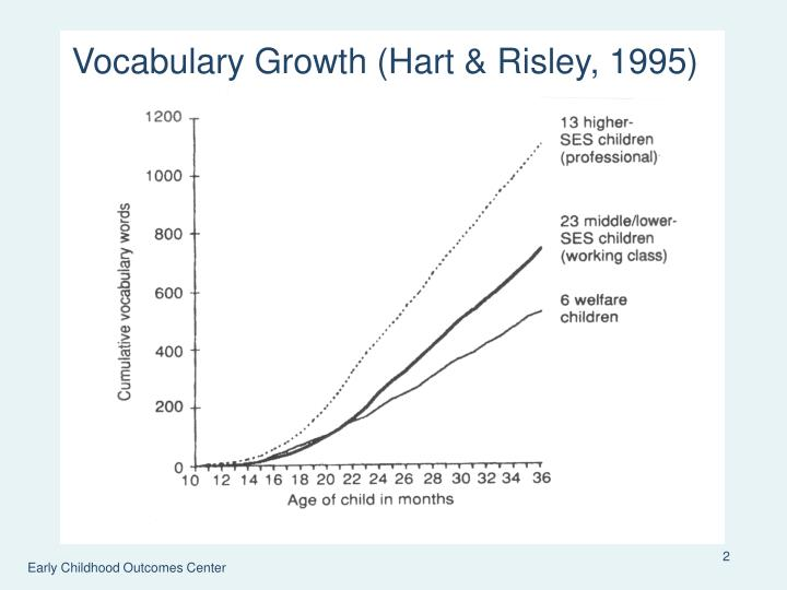 Vocabulary Growth (Hart &