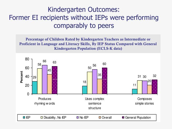 Percentage of Children Rated by Kindergarten Teachers as Intermediate or Proficient in Language and Literacy Skills, By IEP Status Compared with General Kindergarten