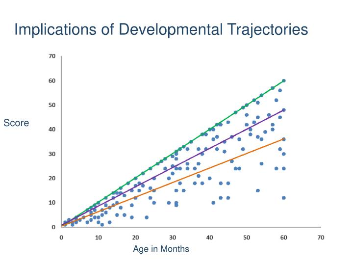 Implications of Developmental Trajectories