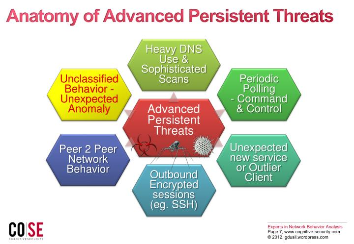 Anatomy of Advanced Persistent Threats