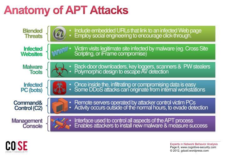 Anatomy of APT Attacks