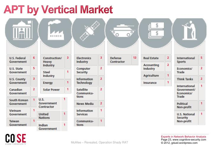 APT by Vertical Market