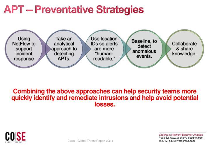 APT – Preventative Strategies