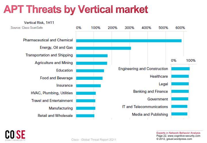 APT Threats by Vertical market