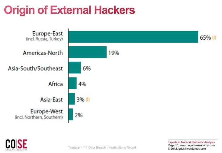 Origin of External Hackers