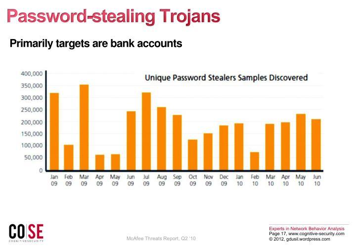 Password-stealing Trojans