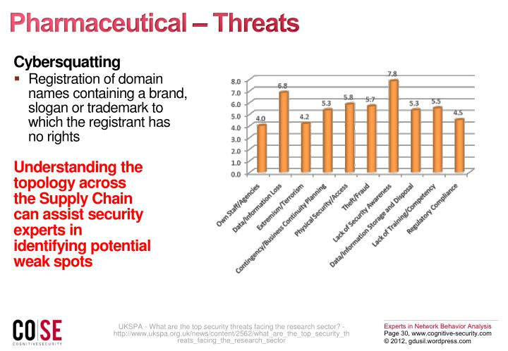 Pharmaceutical – Threats