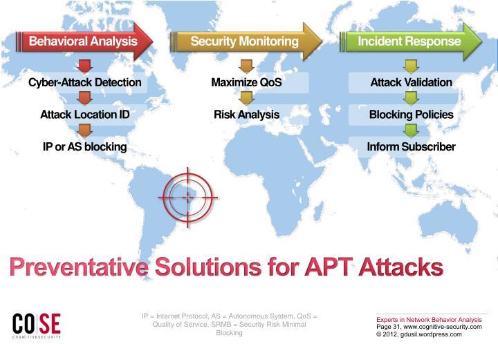 Preventative Solutions for APT Attacks