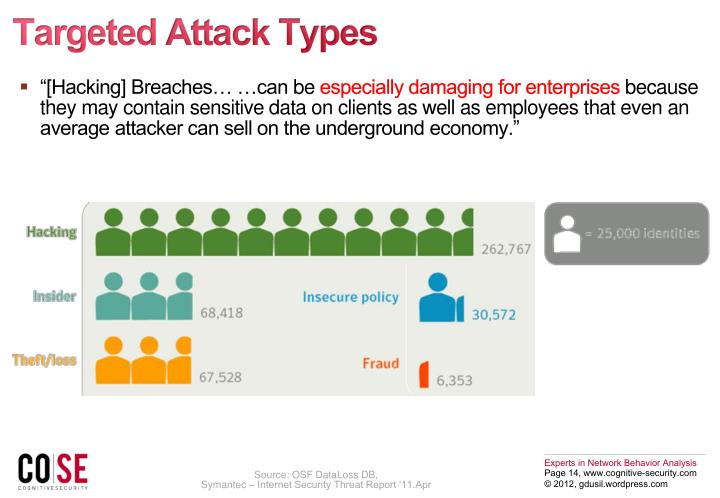 Targeted Attack Types
