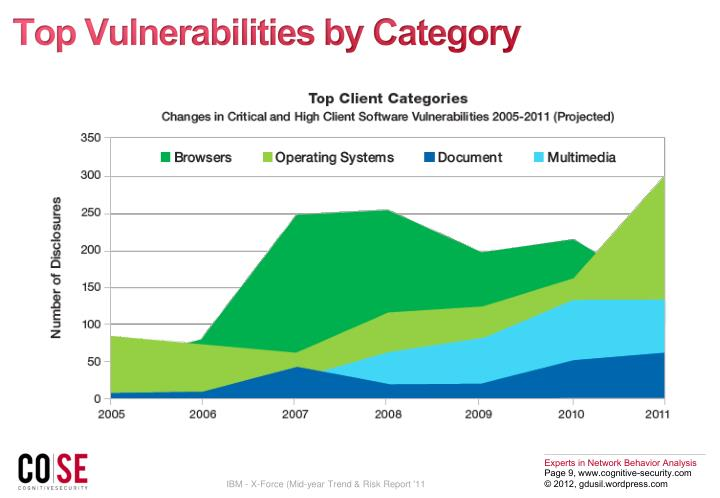 Top Vulnerabilities by Category