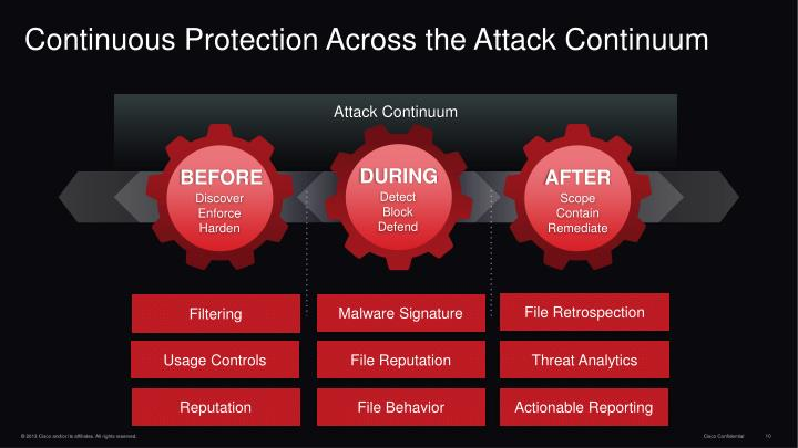 Continuous Protection Across the Attack Continuum