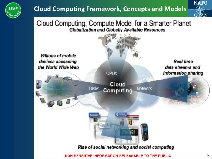Cloud Computing Framework, Concepts and Models