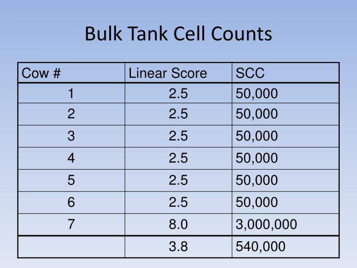 Bulk Tank Cell Counts