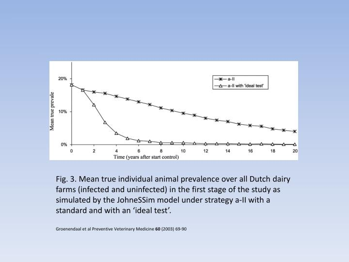 Fig. 3. Mean true individual animal prevalence over all Dutch dairy farms (infected and uninfected) in the first stage of the study as simulated by the