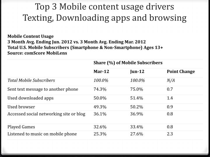 Top 3 Mobile content usage drivers