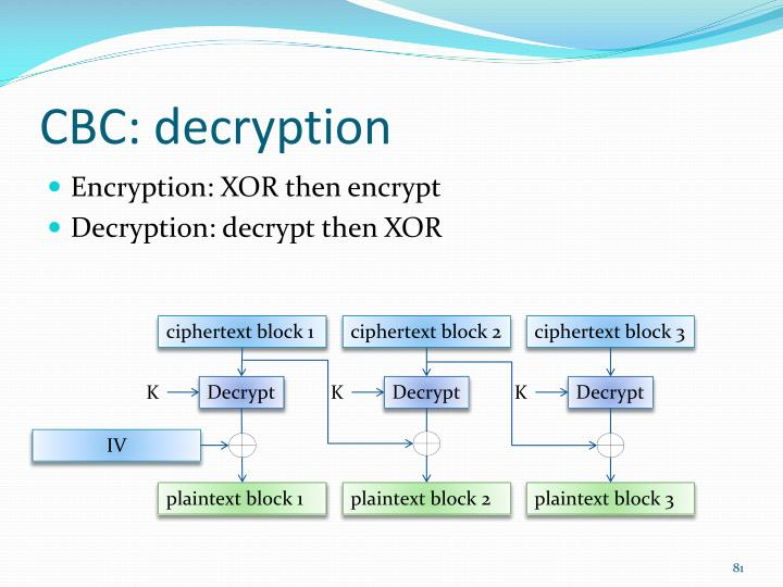 CBC: decryption