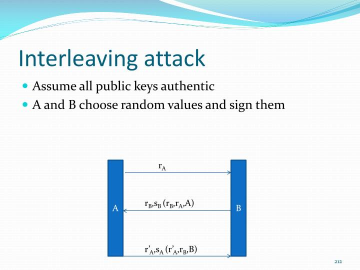 Interleaving attack