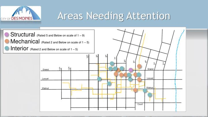 Areas Needing Attention