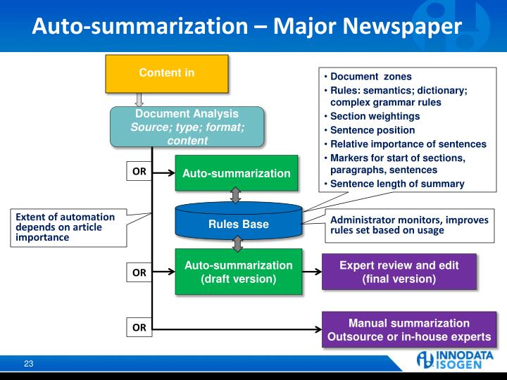Auto-summarization – Major Newspaper