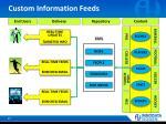 custom information feeds
