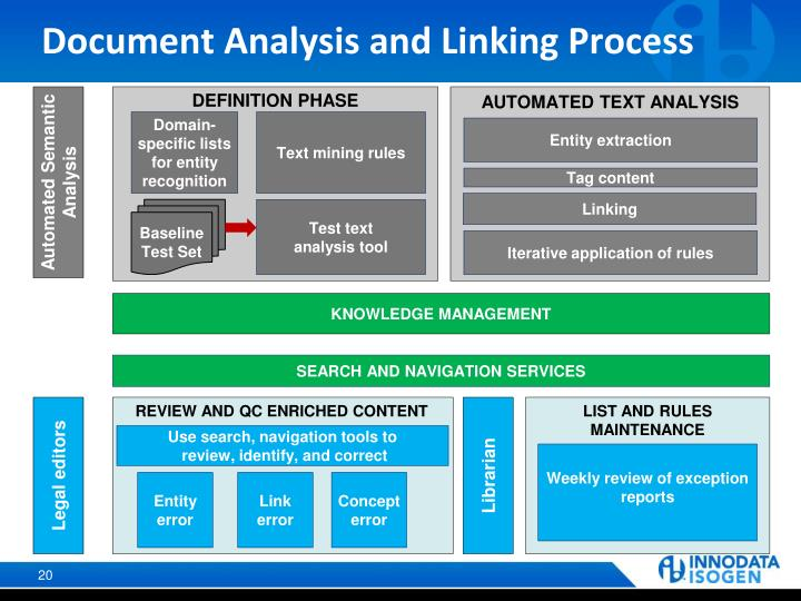 Document Analysis and Linking Process