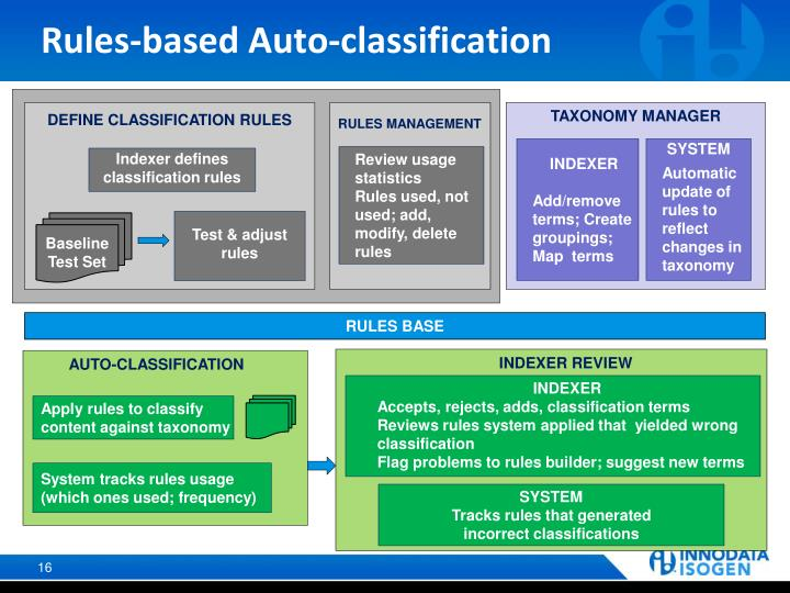 Rules-based Auto-classification