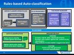 rules based auto classification
