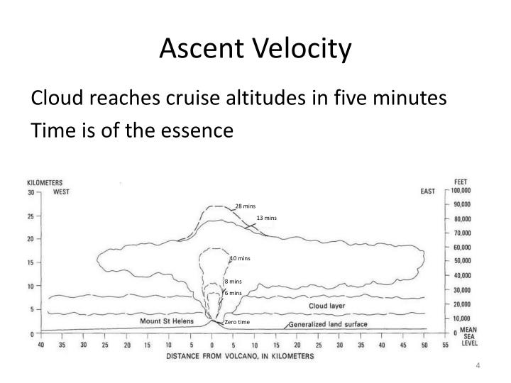 Ascent Velocity