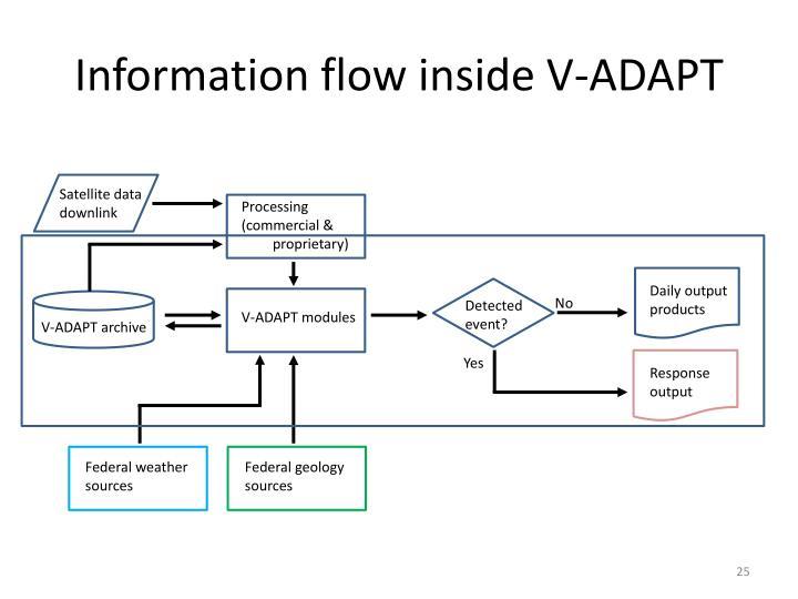 Information flow inside V-ADAPT