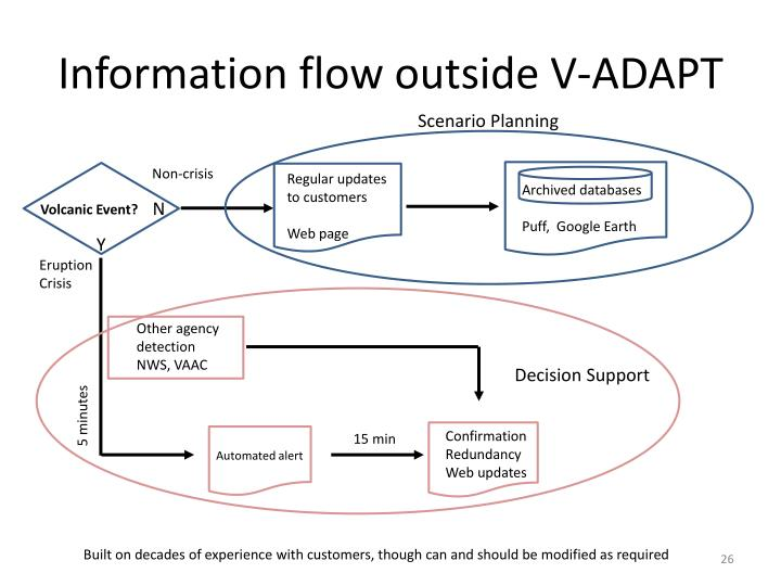 Information flow outside V-ADAPT