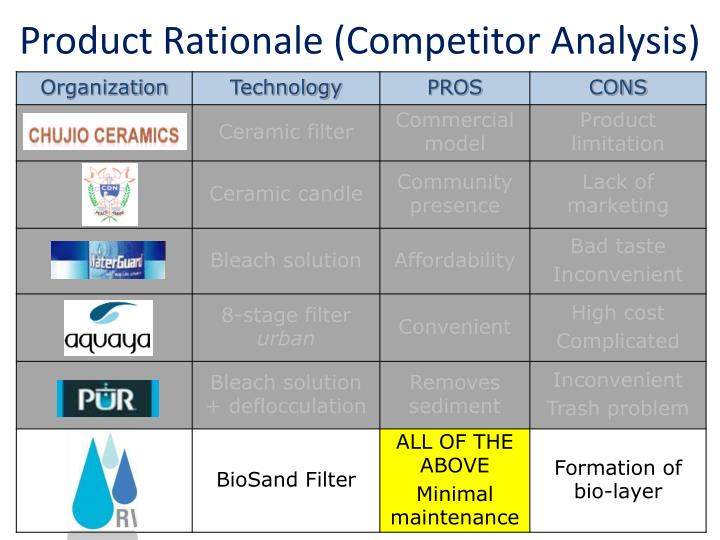 Product Rationale (Competitor Analysis)
