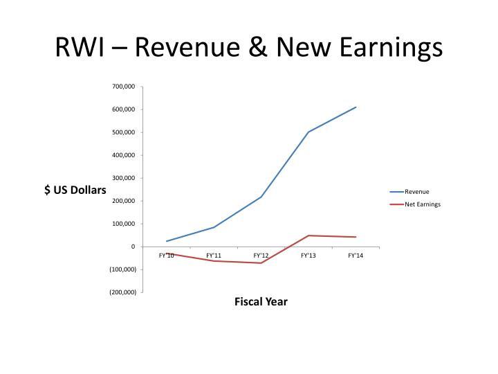 RWI – Revenue & New Earnings